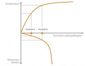 Produktivität als Verhältnis von Kundennutzen und Ressourcenaufwand.
